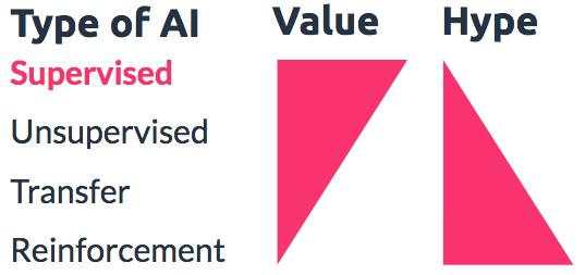 type of AI