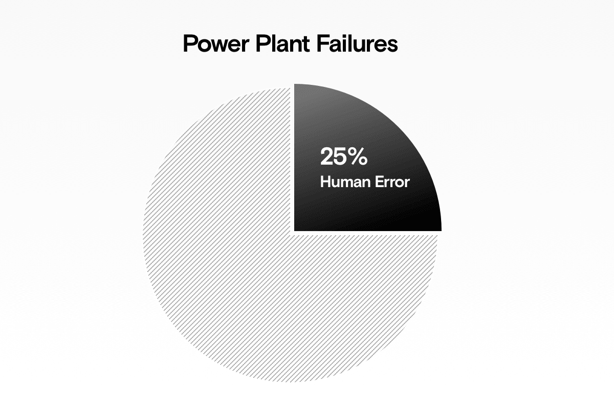 Humans cause 25% of power plant failures