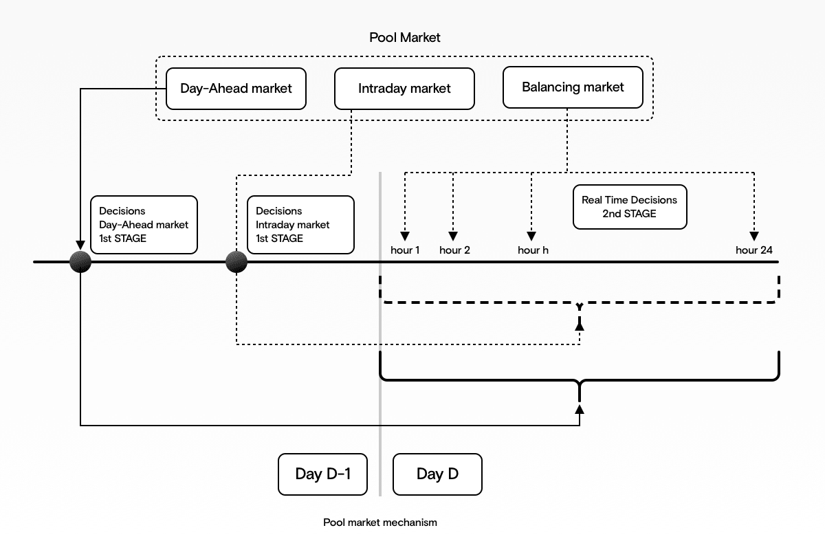 Illustration of electricity market purchase decisions