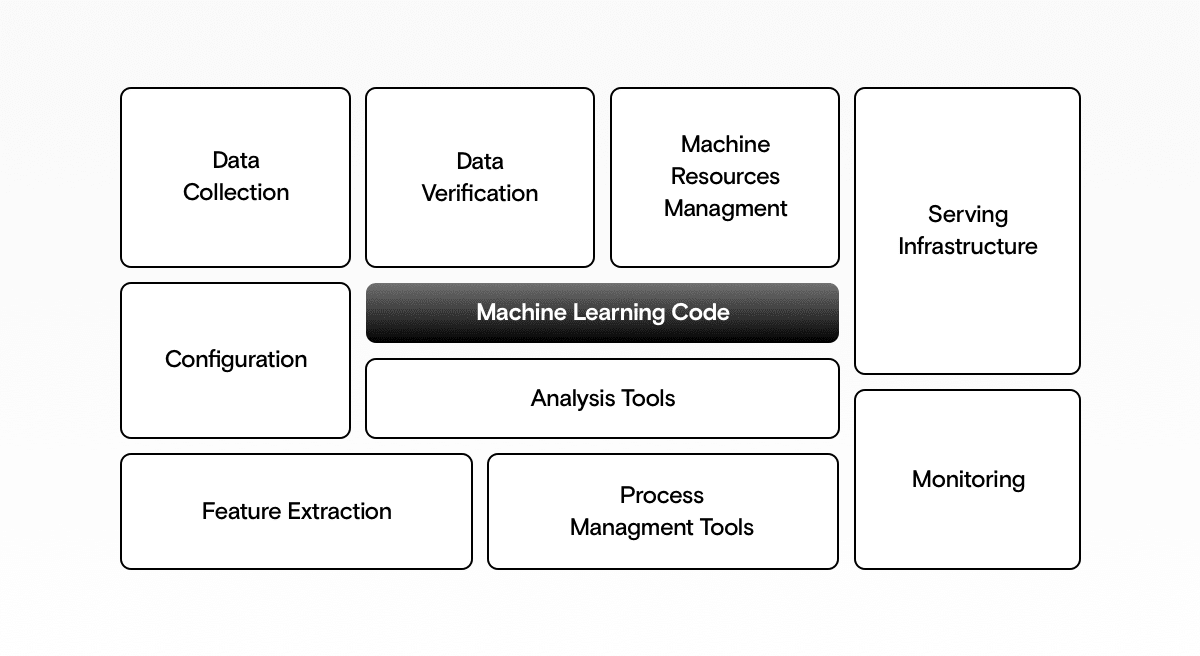 ML code is a small part of a machine leaning solution.