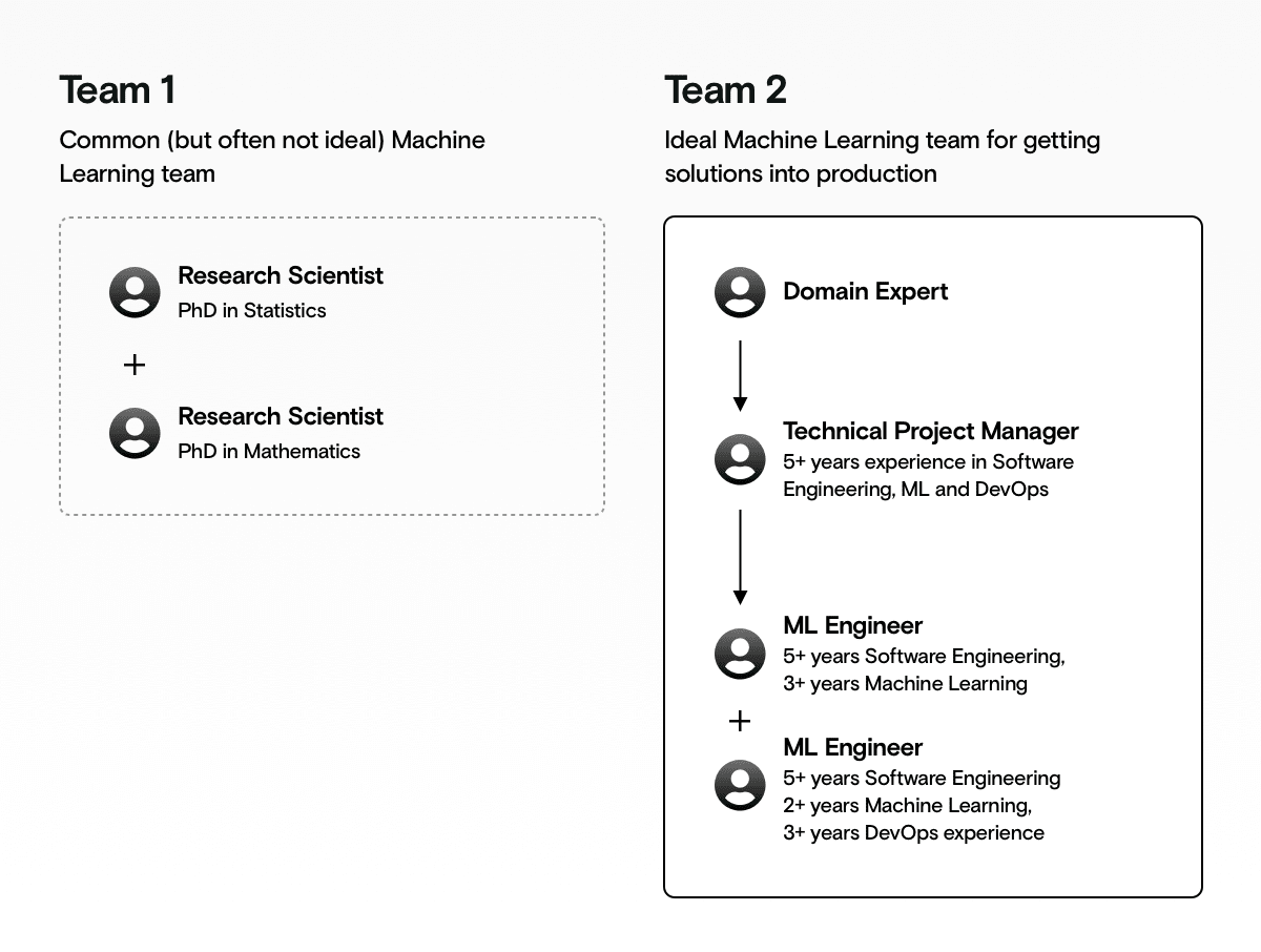 How an effective Machine Learning team should look like