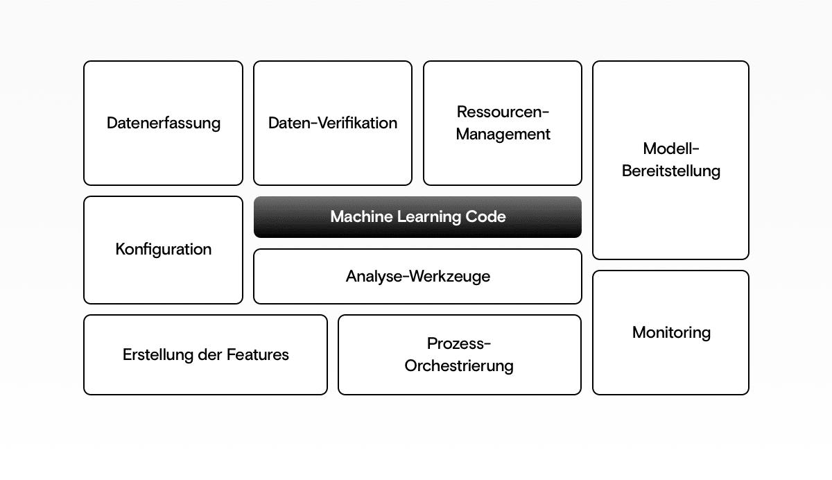 Teile einer kompletten KI-Lösung