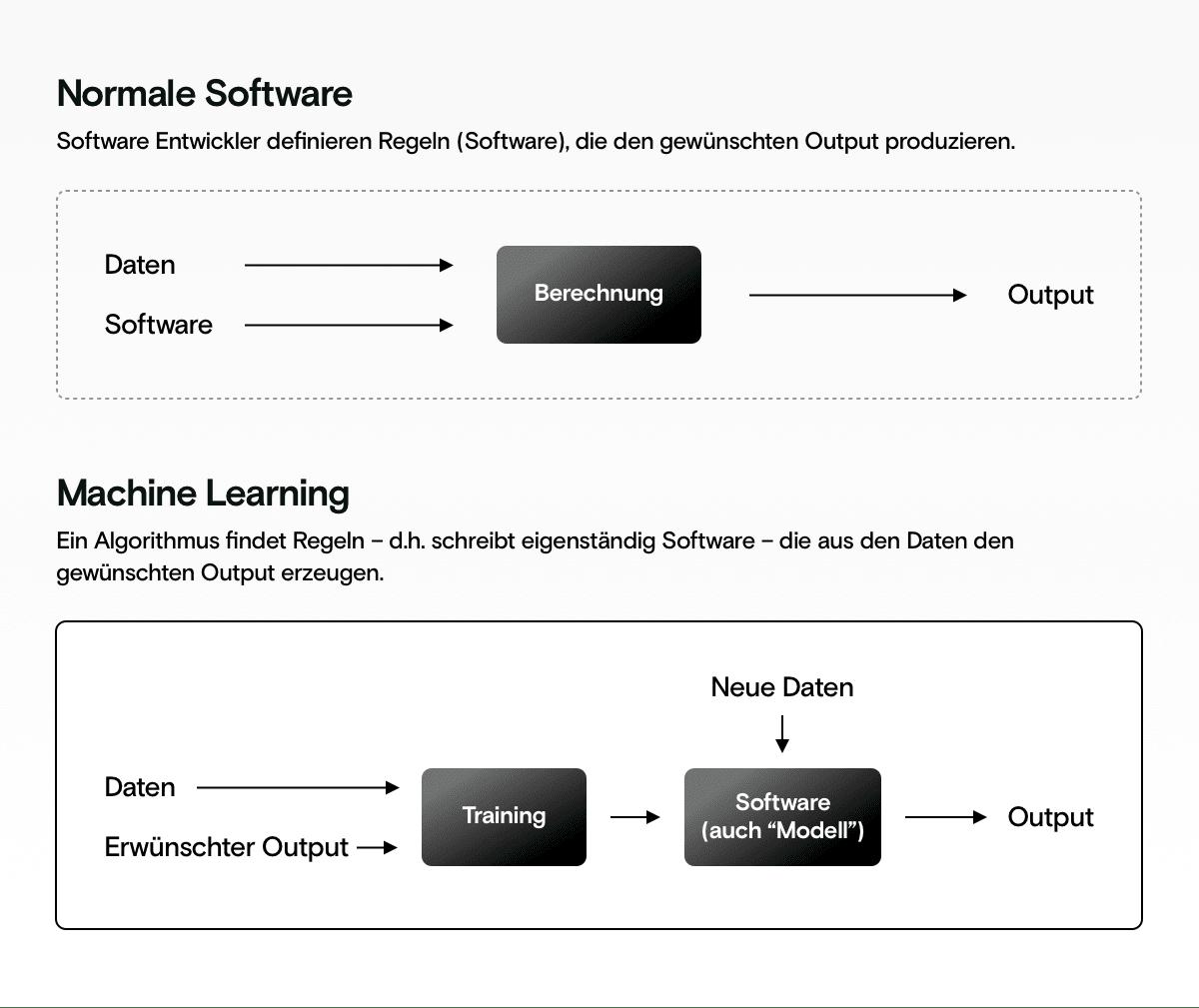 Vergleich Normal Software und Machine Learning