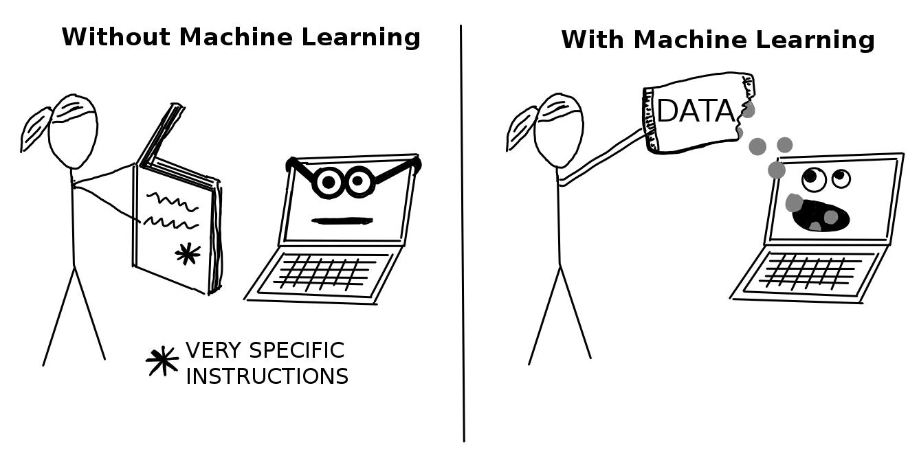 Software sind Instruktionen - Machine Learning lernt von Daten