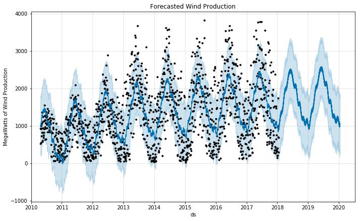 Wind forecast chart