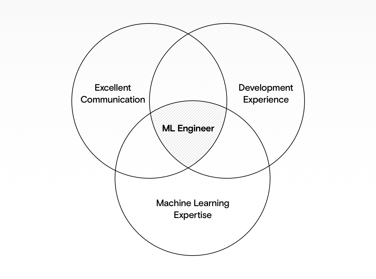 The 3 corse skills of ML Engineers: Development, Communication and Machine Learning