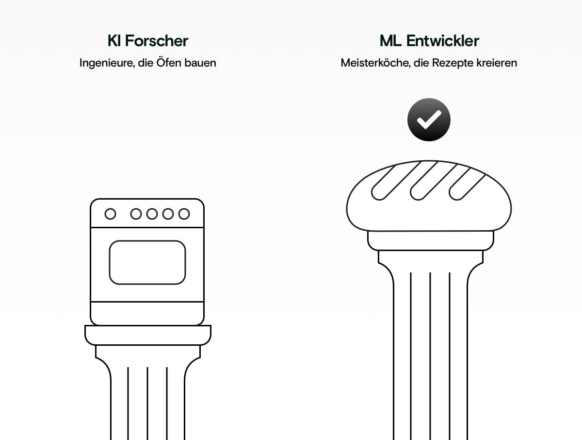 KI Forscher v.s. Machine Learning Engineer