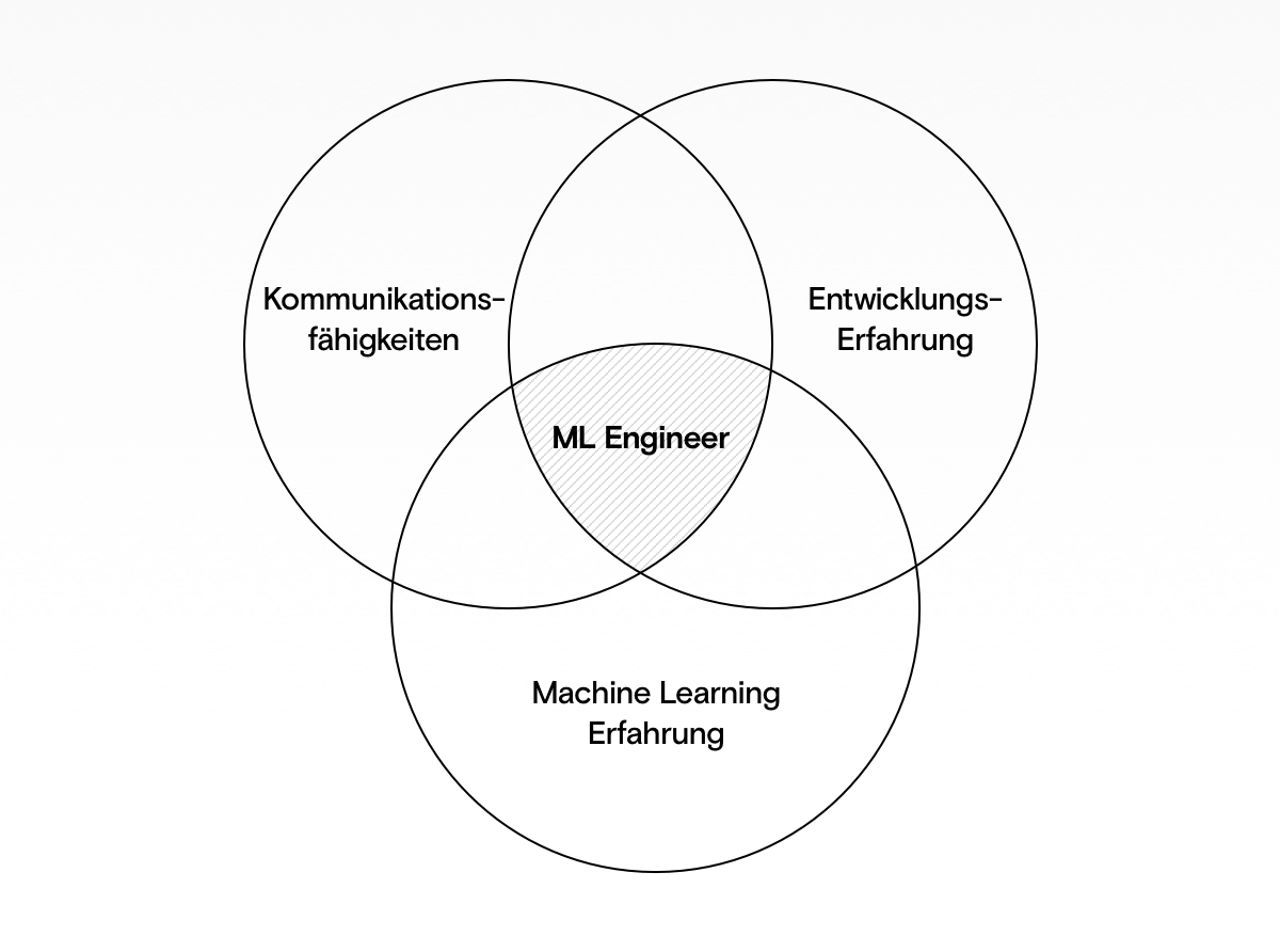 ML Engineer: Exzellente Kommunikation, Entwicklungs-Erfahrung und Machine Learning Kenntnisse