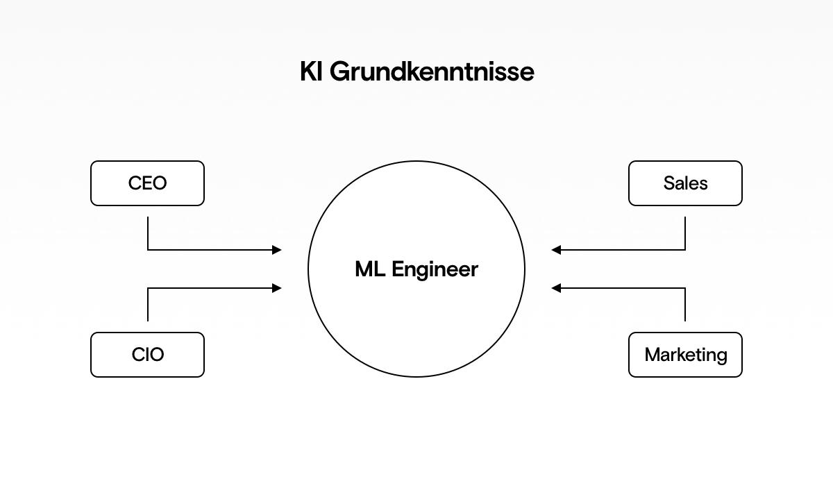 Das Unternehmen um den ML Engineer herum, braucht Grundverstnändnisse in KI