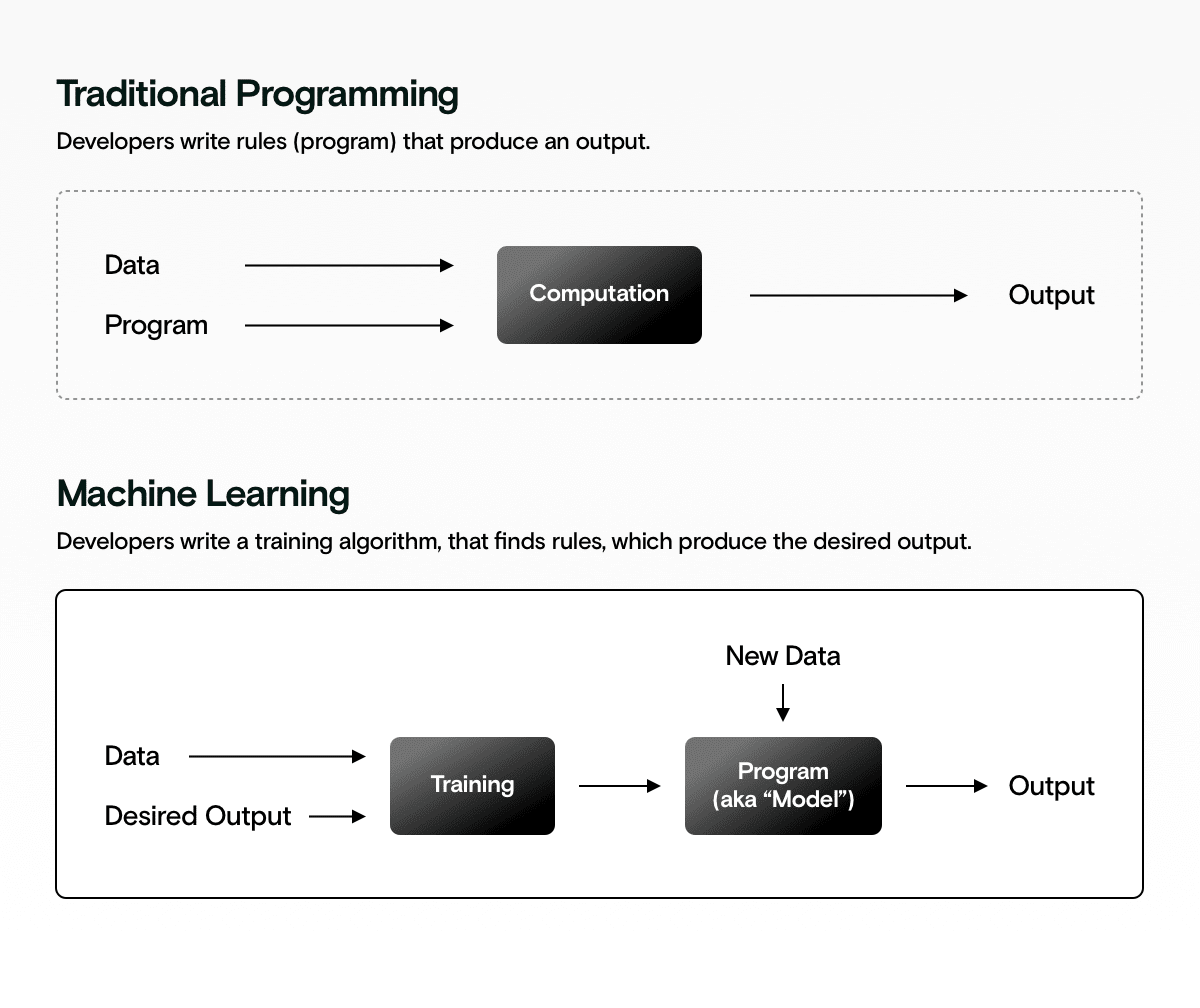 Tradition programming v.s. Machine Learning