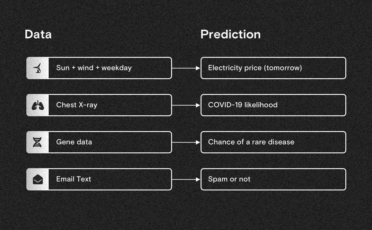 Example use cases of machine learning, from data to predictions.