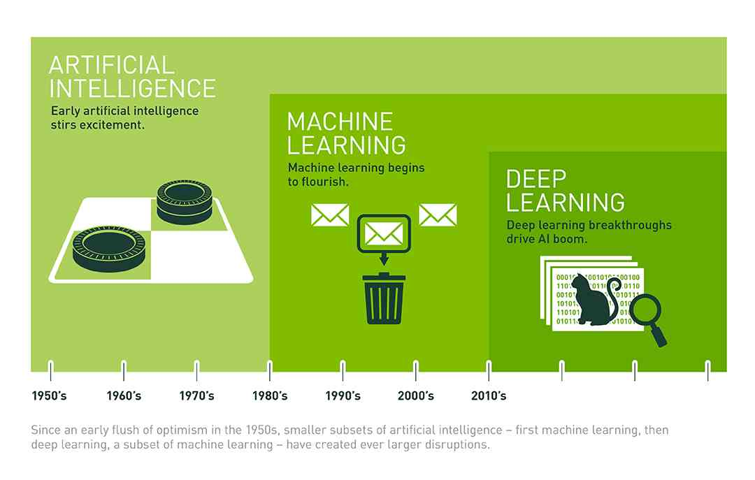 The difference between artificial intelligence, machine learning and deep learning.