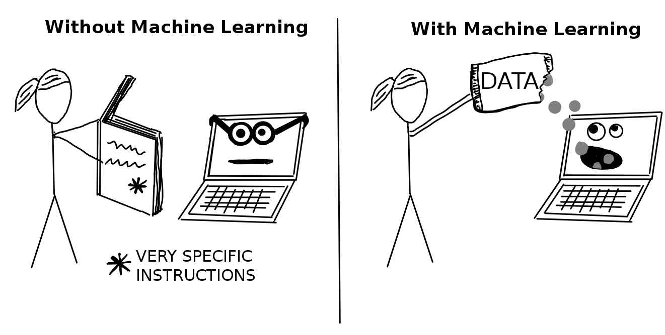 The difference between software and machine learning