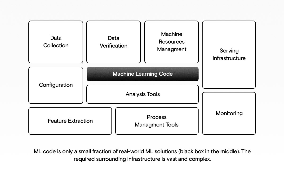 Machine learning architecture chart
