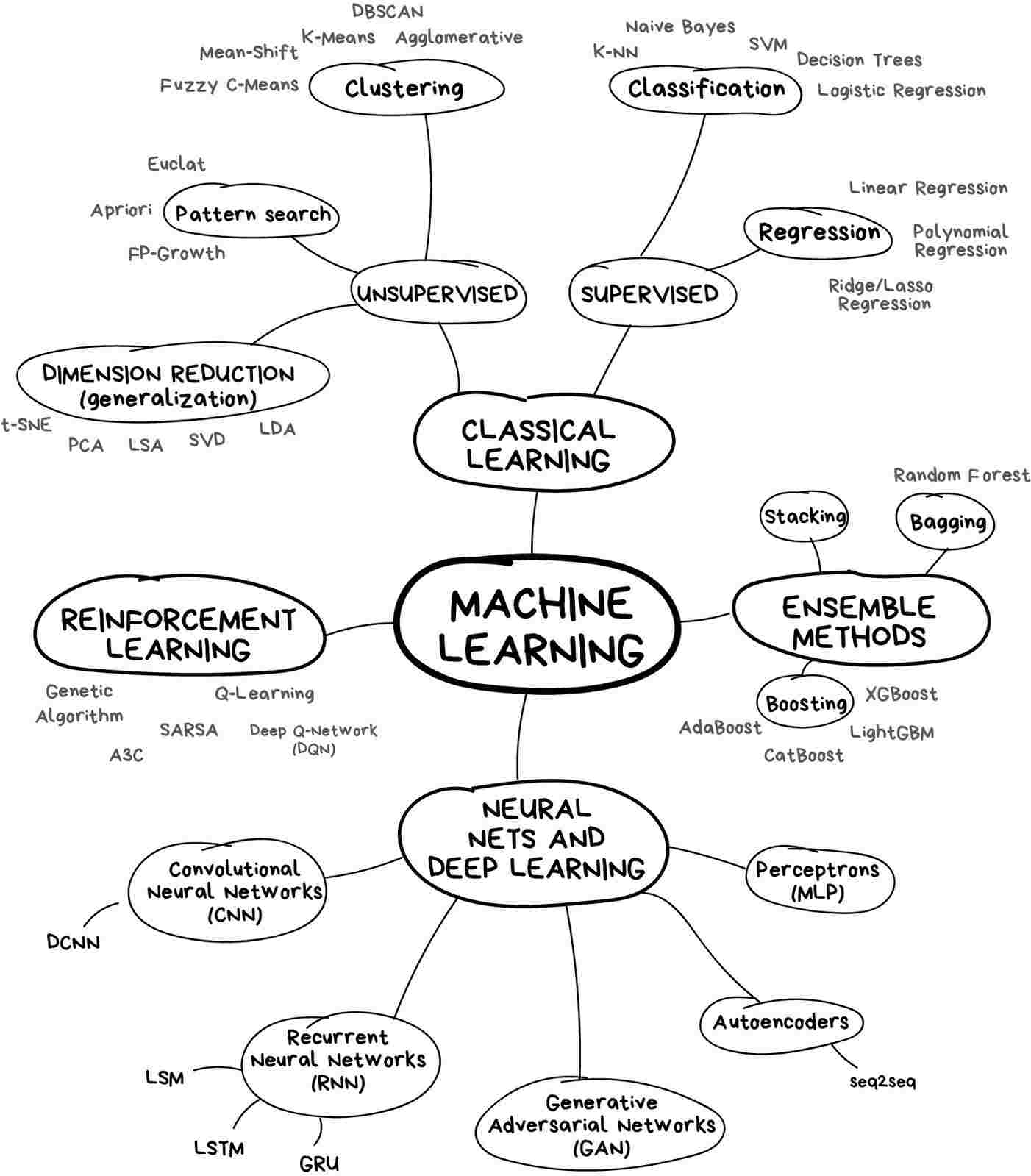 Mindmap of machine learning algorithms.