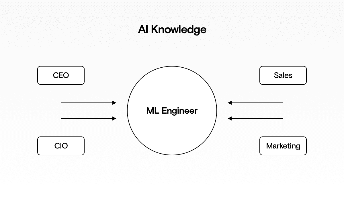 Only if the whole company knows the basics of AI, can the ML Engineers be effective