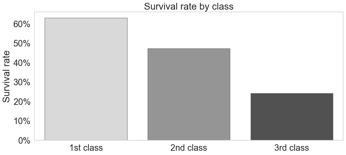 Survival rate 1st class v.s. 2nd and 3rd class passengers.