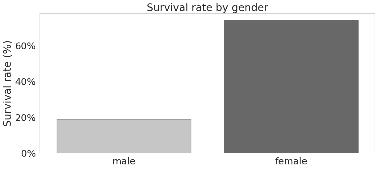 Women were much more likely to survive than men.