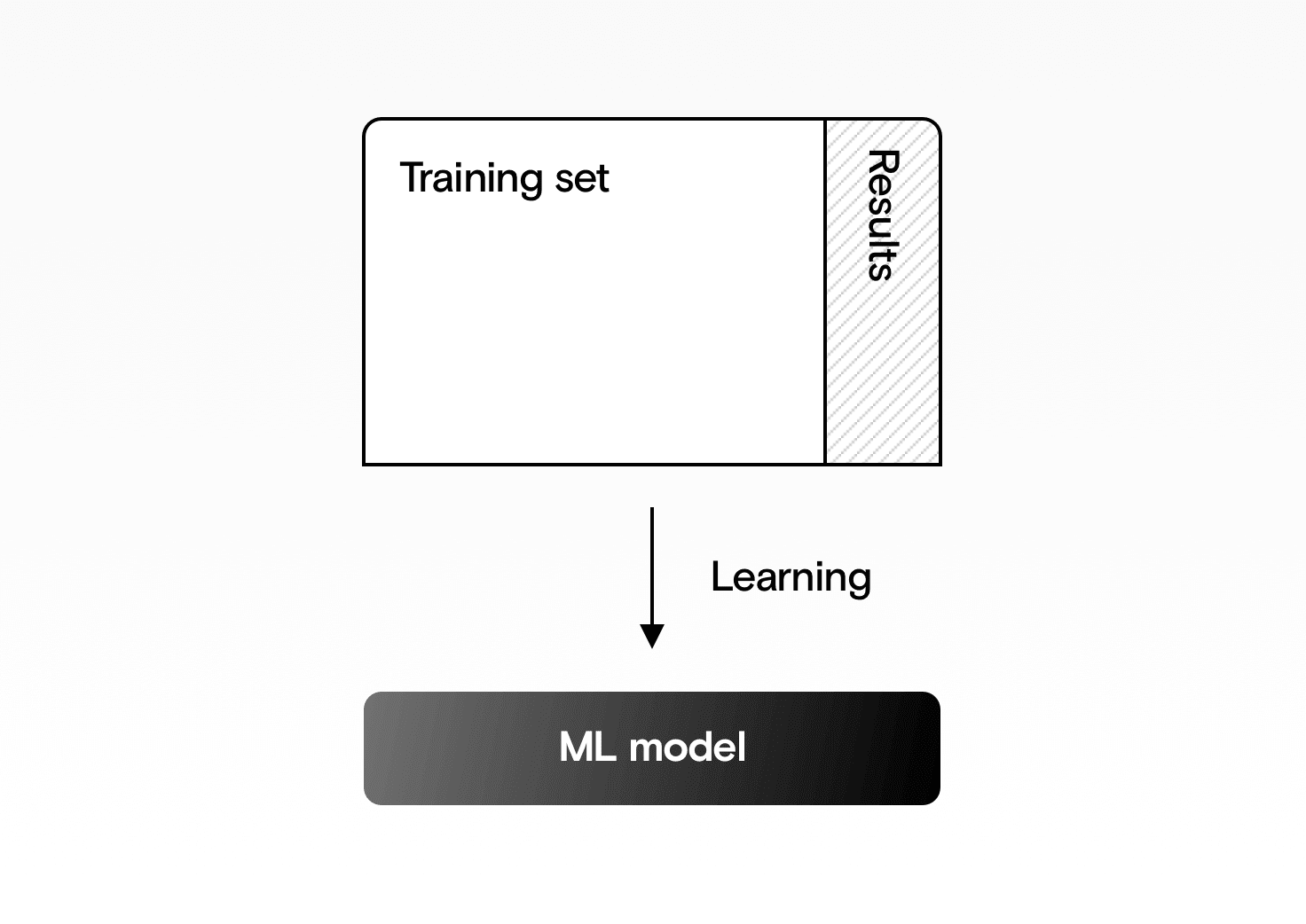 Training a machine learning model on the training set.