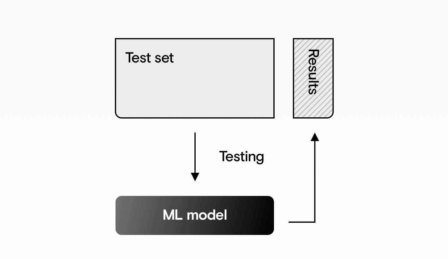 Testing the machine learning model on the test dataset.