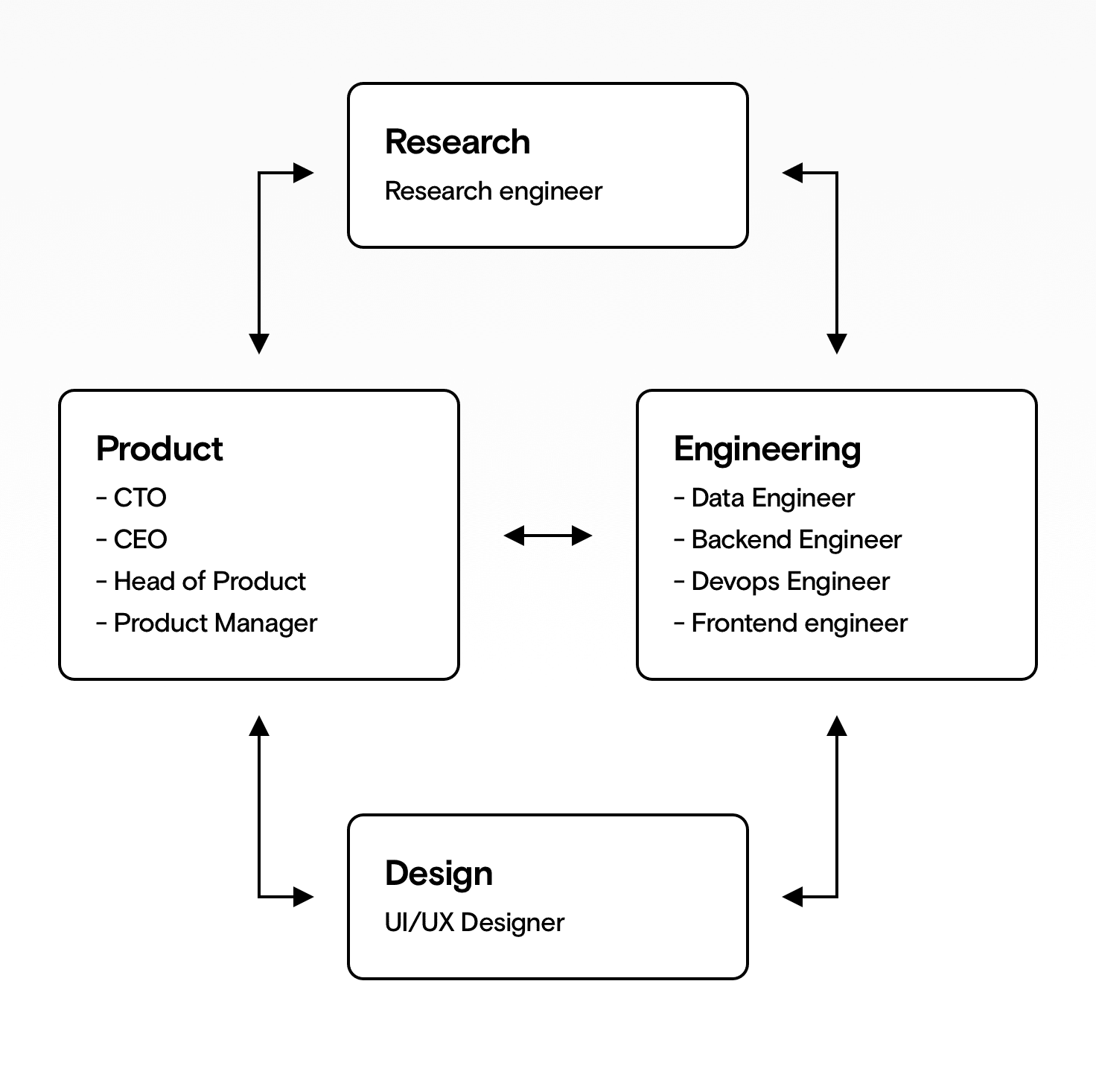 A diagram showing how design, product, engineering, and research interact to build a machine learning team.