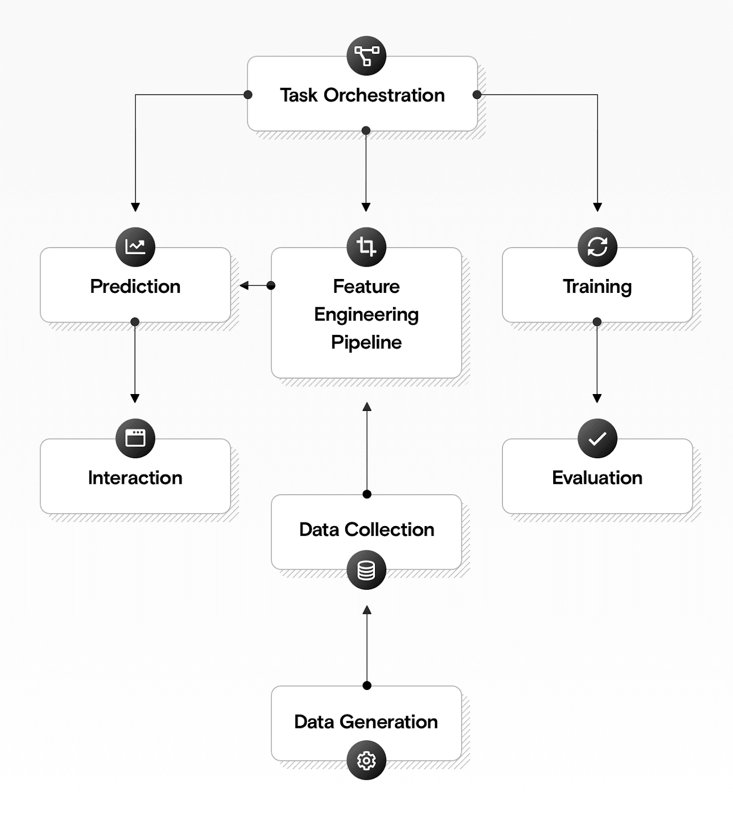 A diagram showing the components of a machine learning solution.