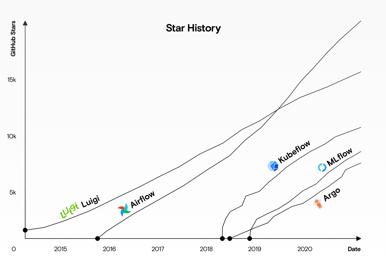 A graph showing the growth of various workflow tools since 2014.