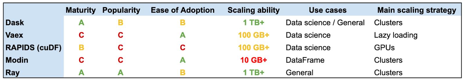 Eine Tabelle, in der die Bibliotheken bezüglich ihres Entwicklungsstandes, Popularität, Benutzerfreundlichkeit und anderen Kriterien verglichen werden.