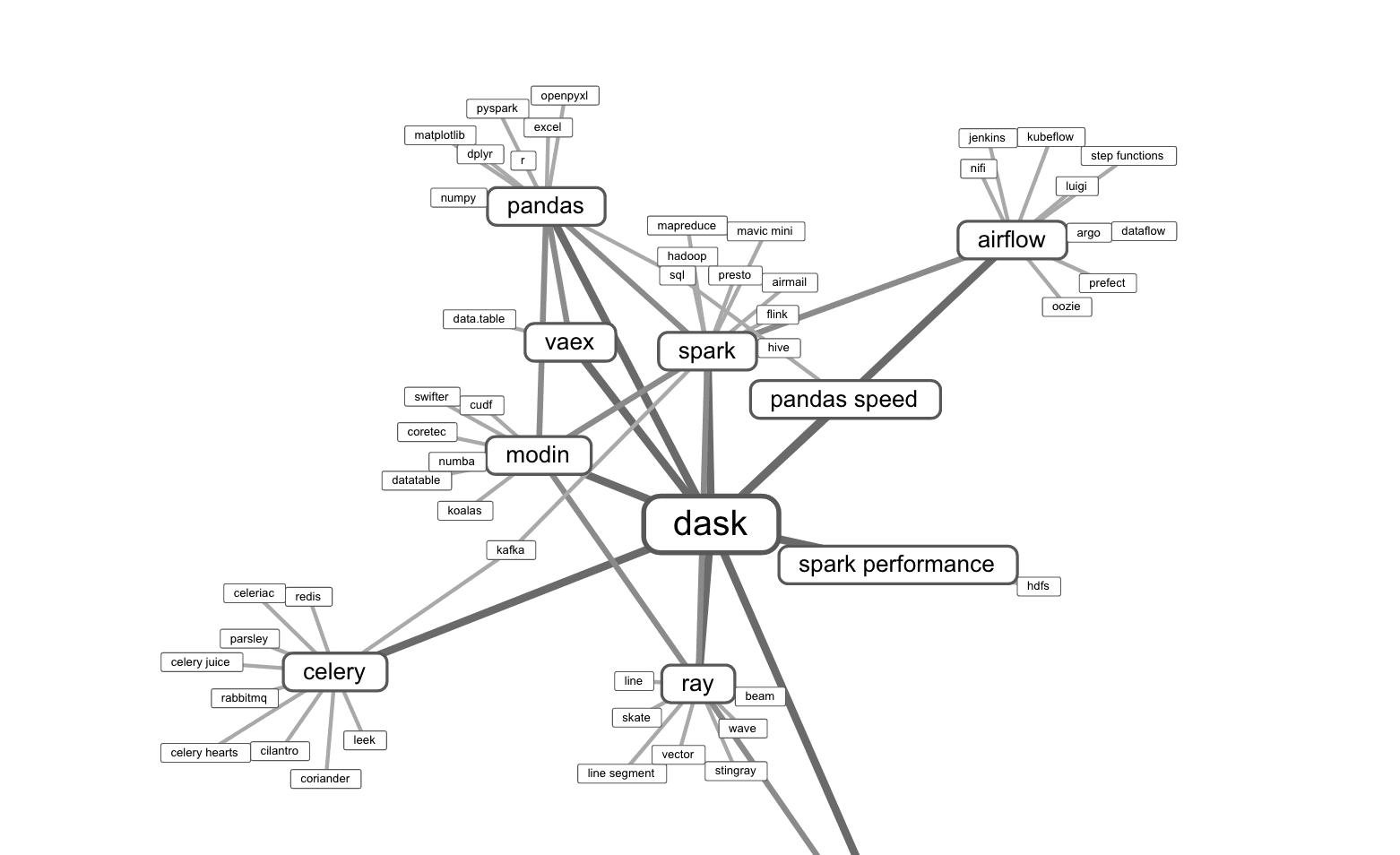 Eine Übersicht, welche Data Wrangling Bibliotheken in Google Suchen wie oft miteinander verglichen werden