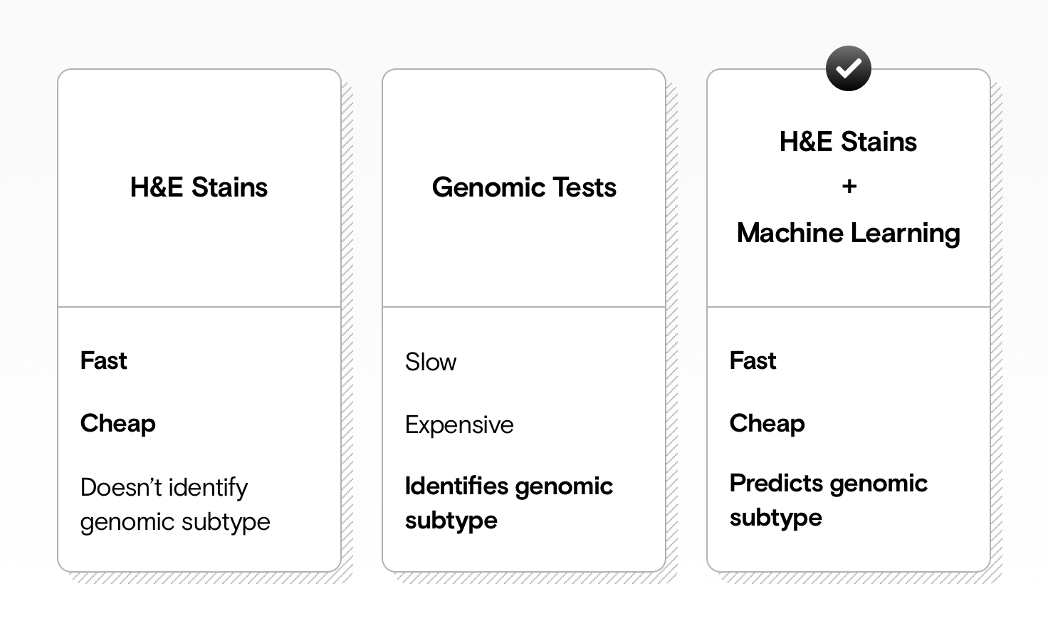 A table showing that H&E stains are fast and cheap, but do now allow for genomic subtype analysis. Genomic tests are slow and expensive, but can provide genomic subtype analysis. Combining H&E stains with machine learning is fast, cheap, and can predict genomic subtype analysis.