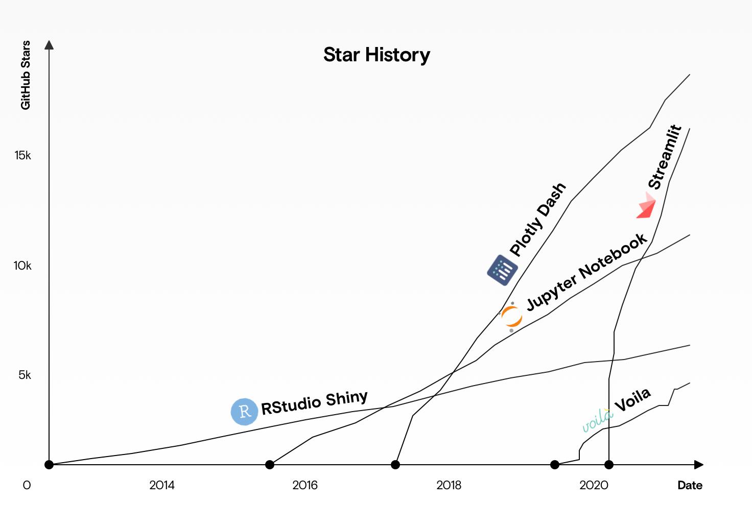A graph showing the GitHub star history of Viola, Dash, Shiny, Streamlit, and Jupyter.