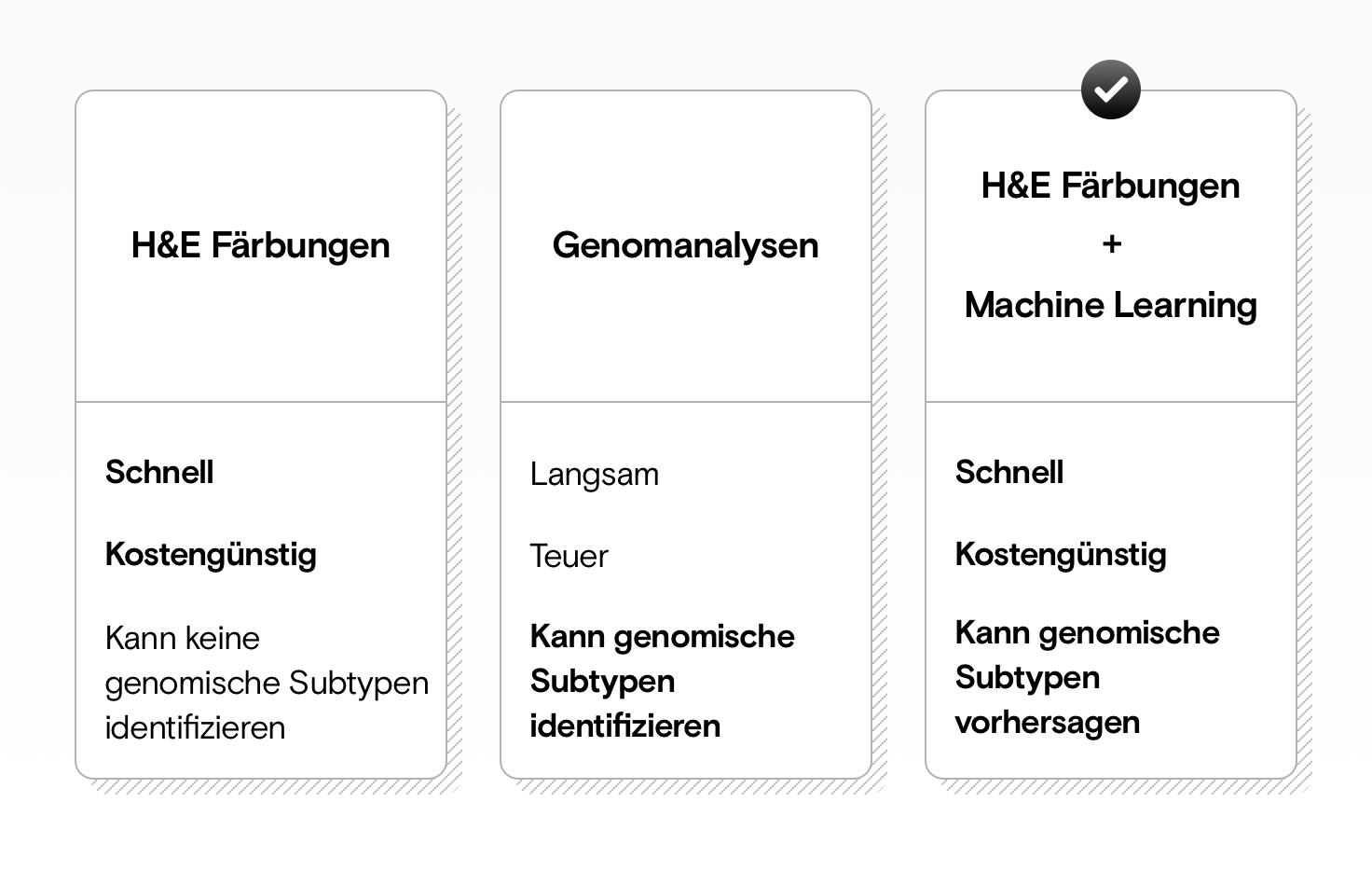 Eine Tabelle, die zeigt, dass H&E-Färbungen schnell und günstiger sind, aber keine genomische Subtyp-Analyse ermöglichen. Genomanalysen sind langsam und teuer, können aber genomische Subtypen analysieren. Die Kombination von H&E-Färbungen mit Machine Learning ist schnell, günstig und kann genomische Subtyp-Analysen durchführen.