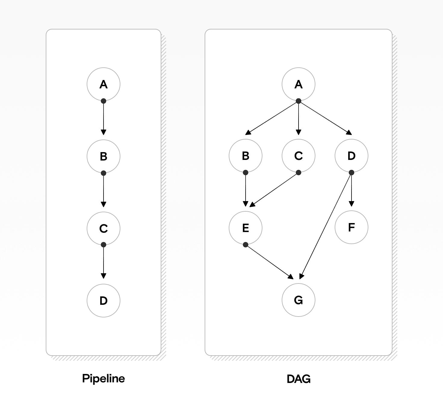Ein Diagramm, das eine Pipeline mit einfach verknüpften Tasks und ein DAG mit komplexeren Verbindungen zeigt.
