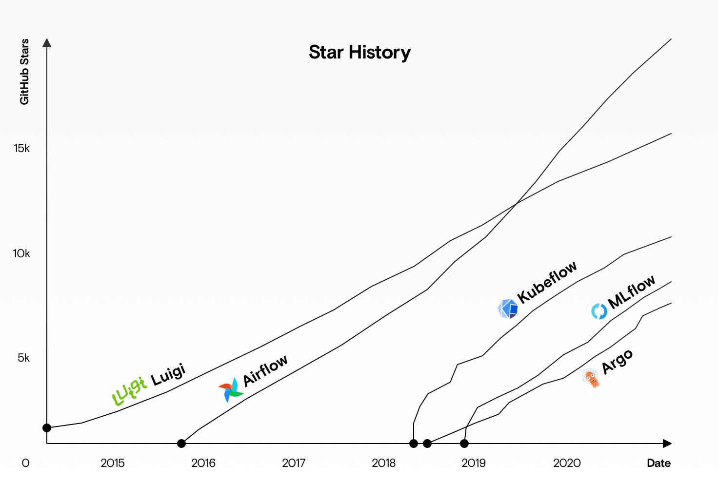 Eine Übersicht des Wachstums verschiedener Workflow Tools seit 2014.