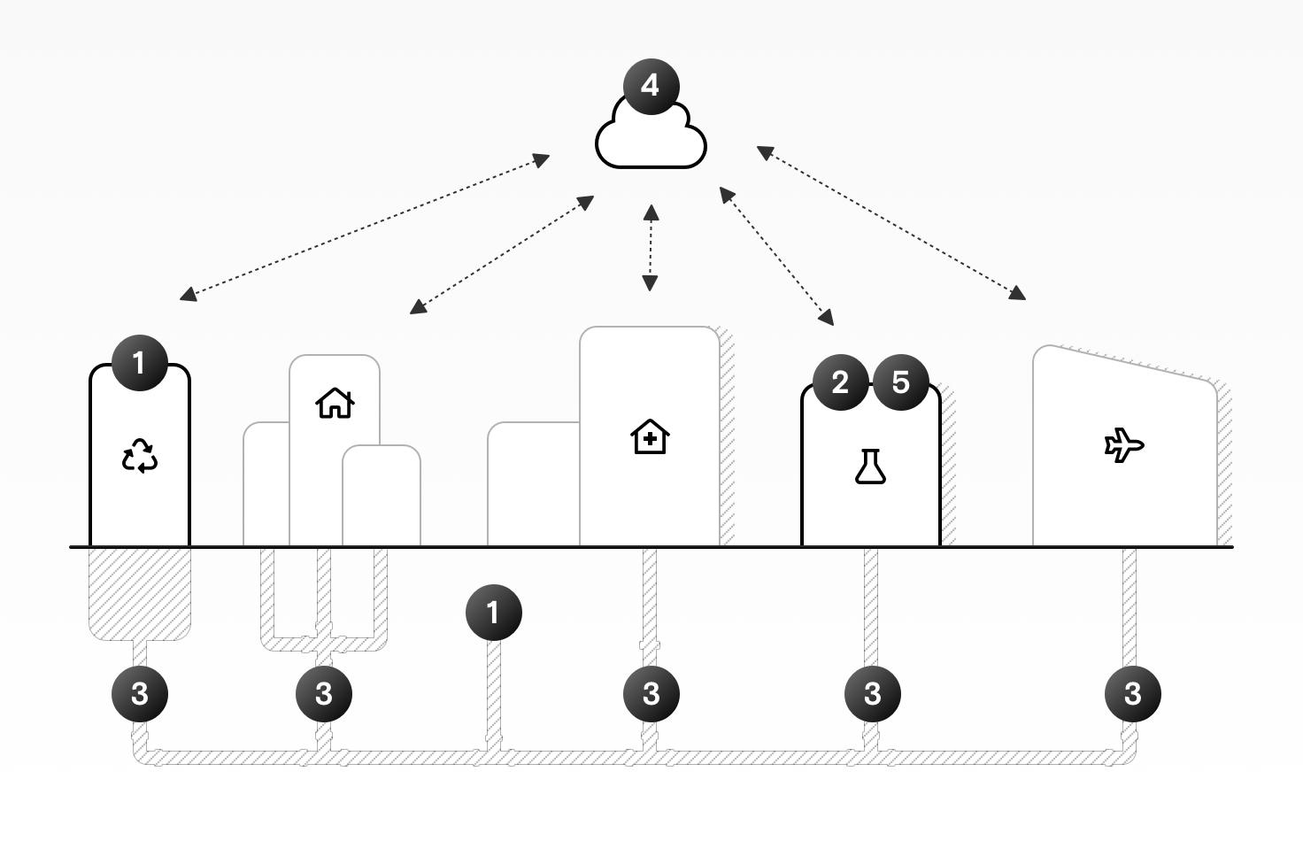 Ein Diagramm einer Stadt und ihres Abwassersystems, das die Funktionsweise der fünfteiligen Lösung darstellt.