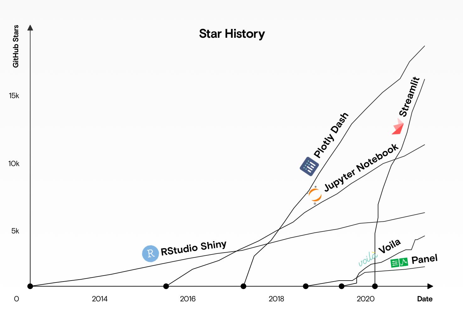 A graph showing the GitHub star history of Viola, Dash, Shiny, Streamlit, Jupyter, and Panel.