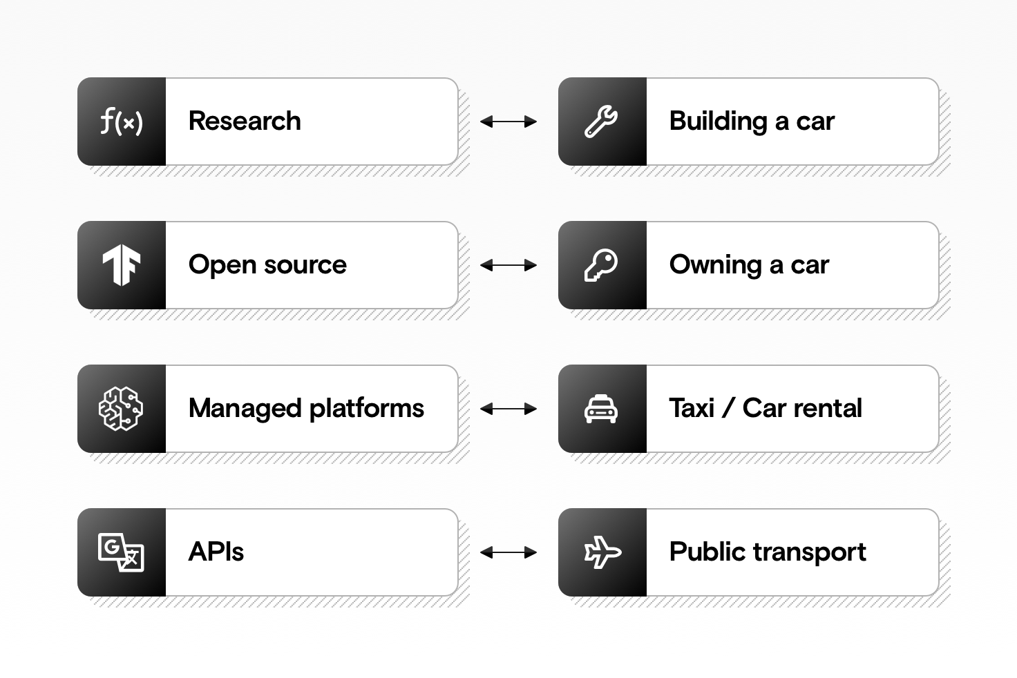 Two graphs showing APIs, managed platforms, open source frameworks, and research corresponding to public transport, taxis, owning a car, and building a car.