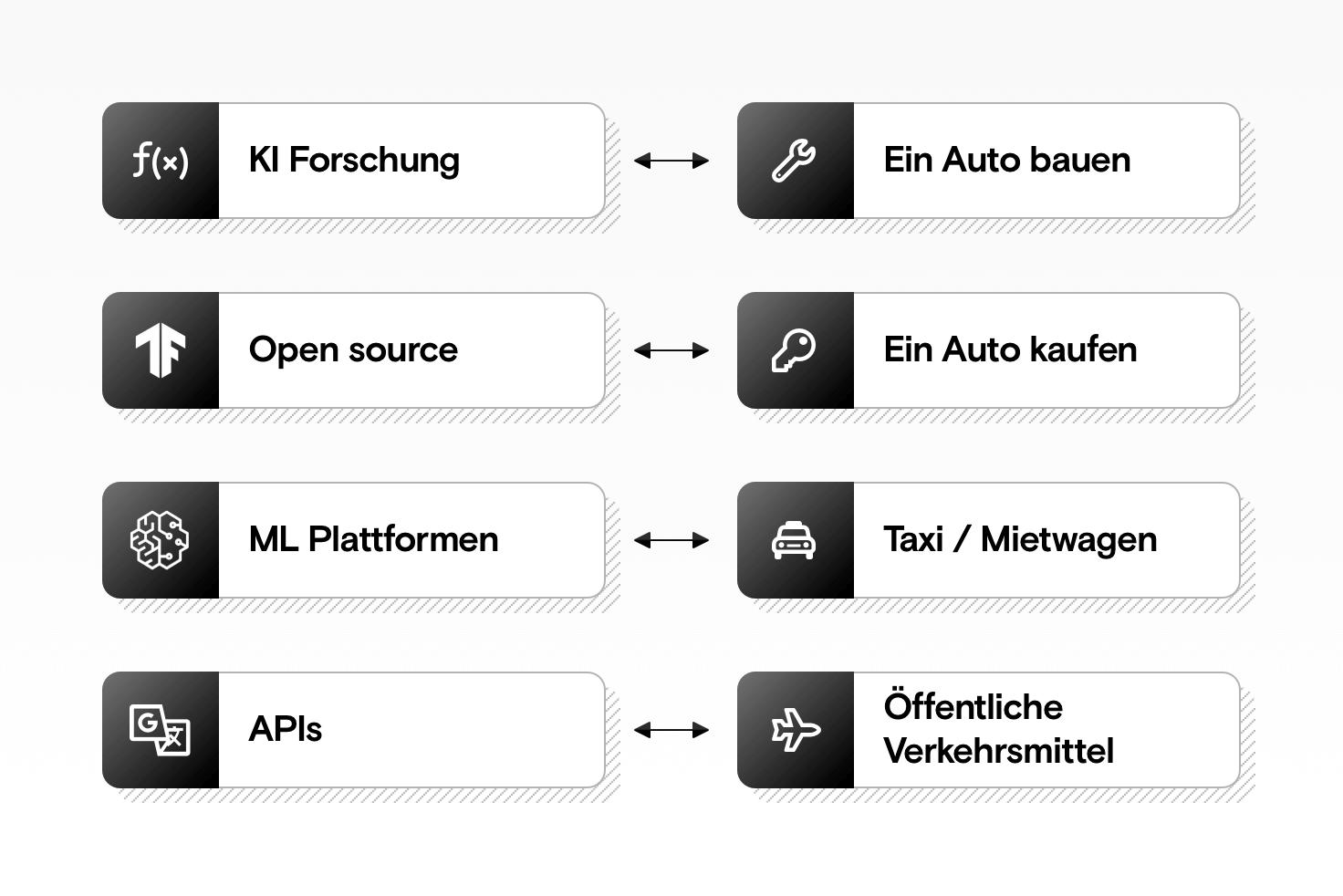 Ein Diagramm, das APIs, Machine Learning Plattformen, Open-Source-Frameworks und Forschung in Zusammenhang mit öffentlichen Verkehrsmitteln, Taxis, dem Besitz und dem Bau eines Autos setzt.