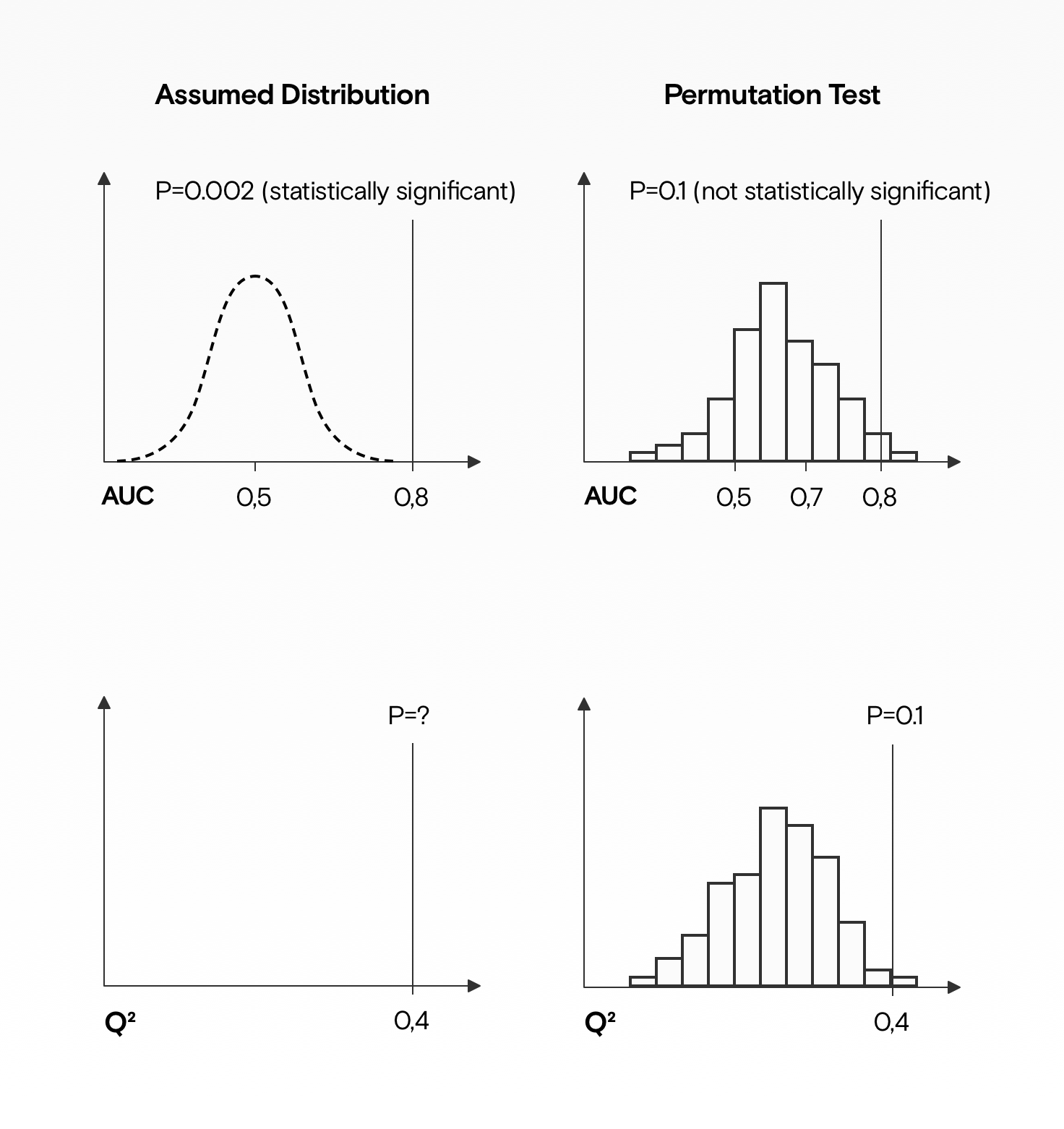 Two AUC charts, showing how the p-value might look significant with an assumed distribution around a random metric while after permutation tests the resulting model performance is no longer significant. Permutation tests can also help discover what a good value is for metrics like Q-squared, where it's unclear what a good value should be.