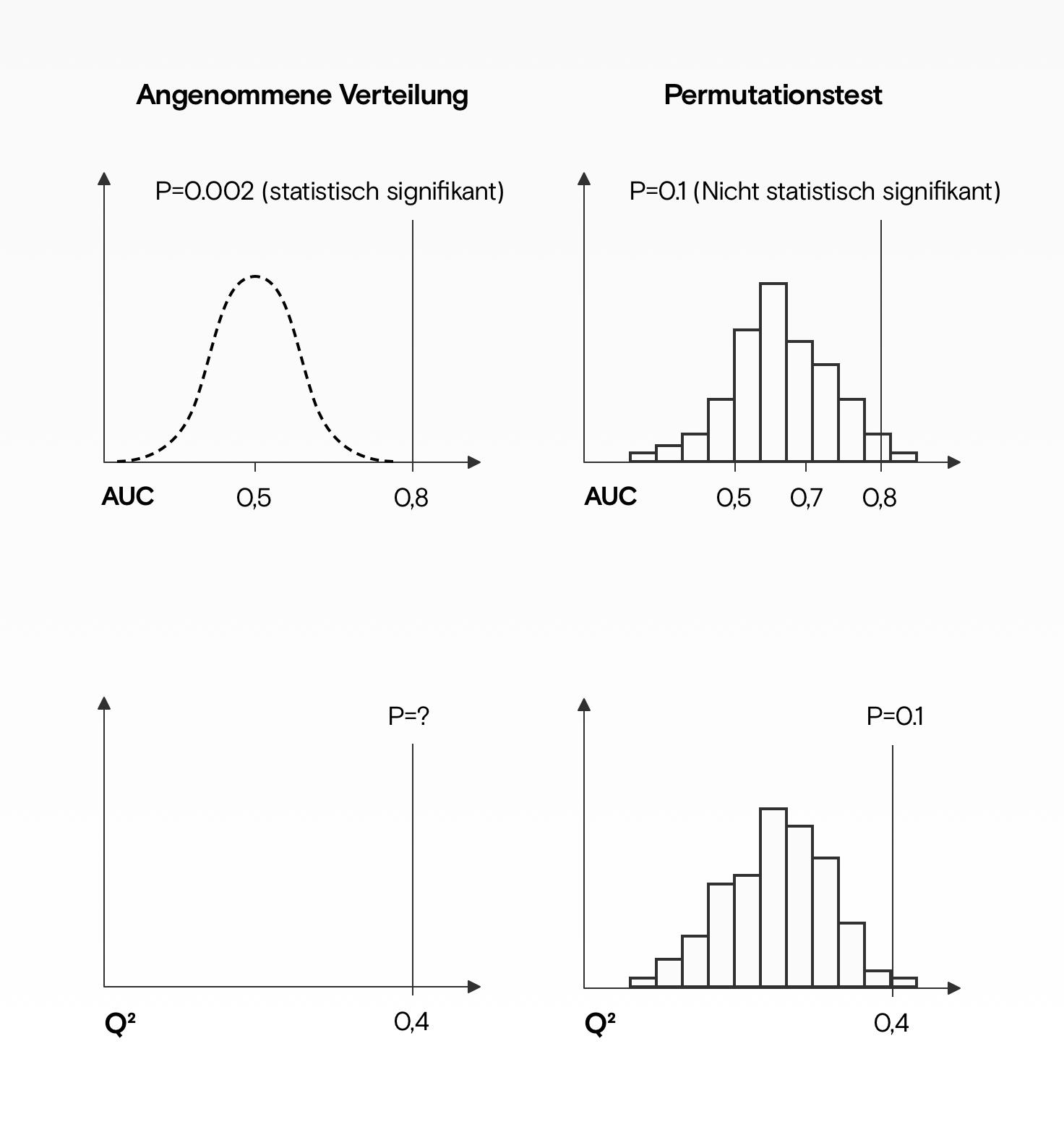 Zwei AUC-Diagramme, die zeigen, wie der p-Wert bei einer vermuteten Verteilung um eine zufällige Metrik signifikant aussehen könnte, während nach Permutationstests die Modellleistung nicht mehr signifikant ist. Permutationstests können auch dabei helfen, herauszufinden, was ein guter Wert für Metriken wie Q-squared sein könnte.