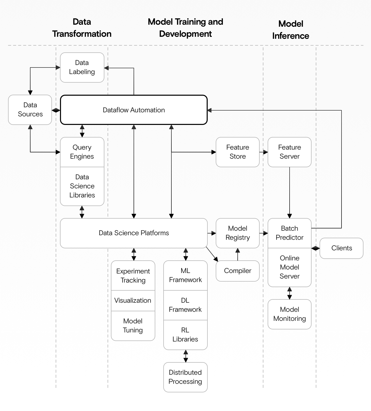 A diagram showing the components of an ML system and how they fit into the Data Transformation, Model Training and Development, and Model Inference categories.