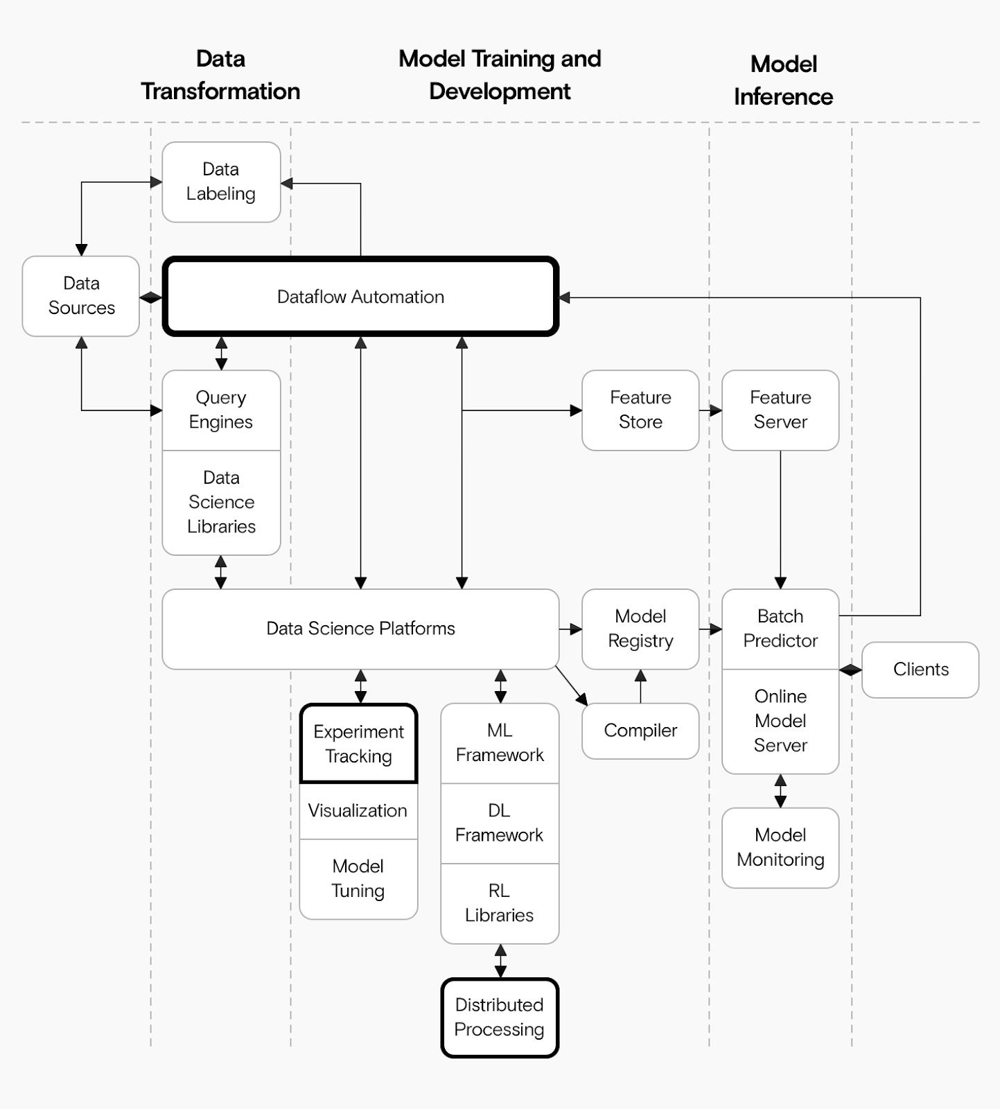 Ein Diagramm einer umfangreichen Machine-Learning-Architektur, das zeigt, wie Prefect die Datenflowautomatisierung verwaltet und auch das Experimente-Tracking sowie verteiltes Rechnen unterstützt.