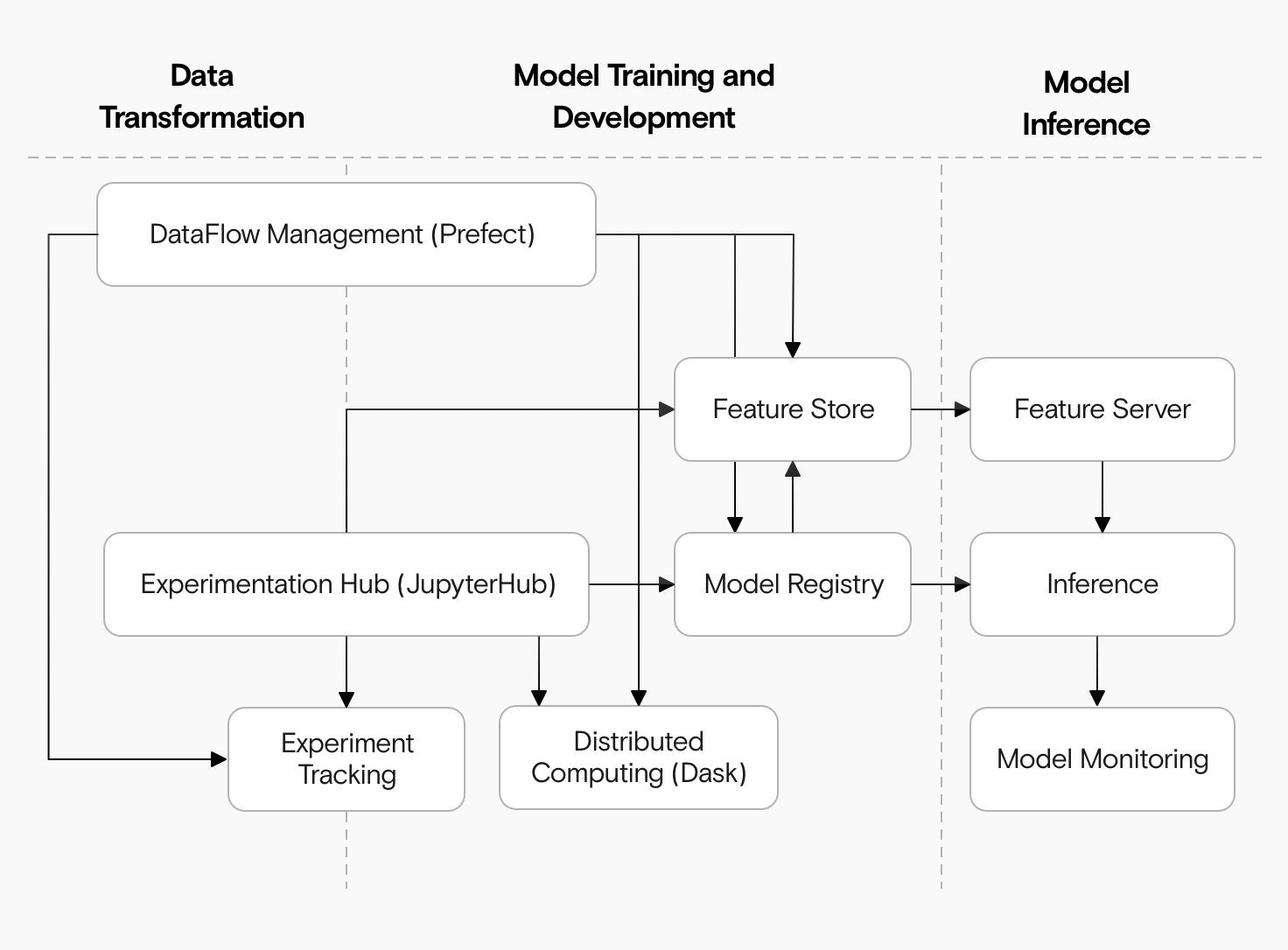 Ein Diagramm, das zeigt, wie Prefect, JupyterHub und Dask in einer Machine Learning-Architektur zusammenspielen.