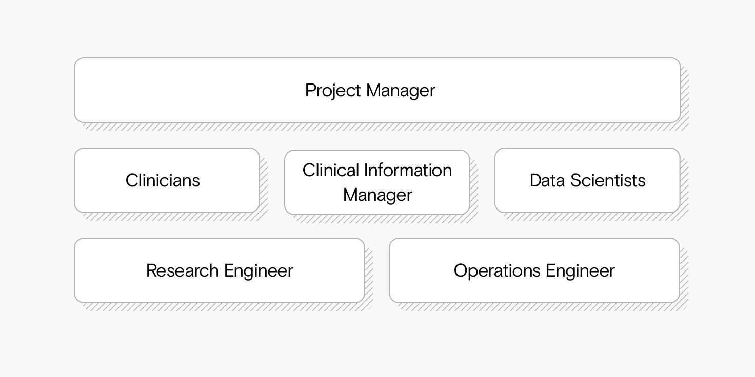Overview of the different roles in the band: Project manager, clinician, clinical information manager, data scientist, research engineer and operations engineers.