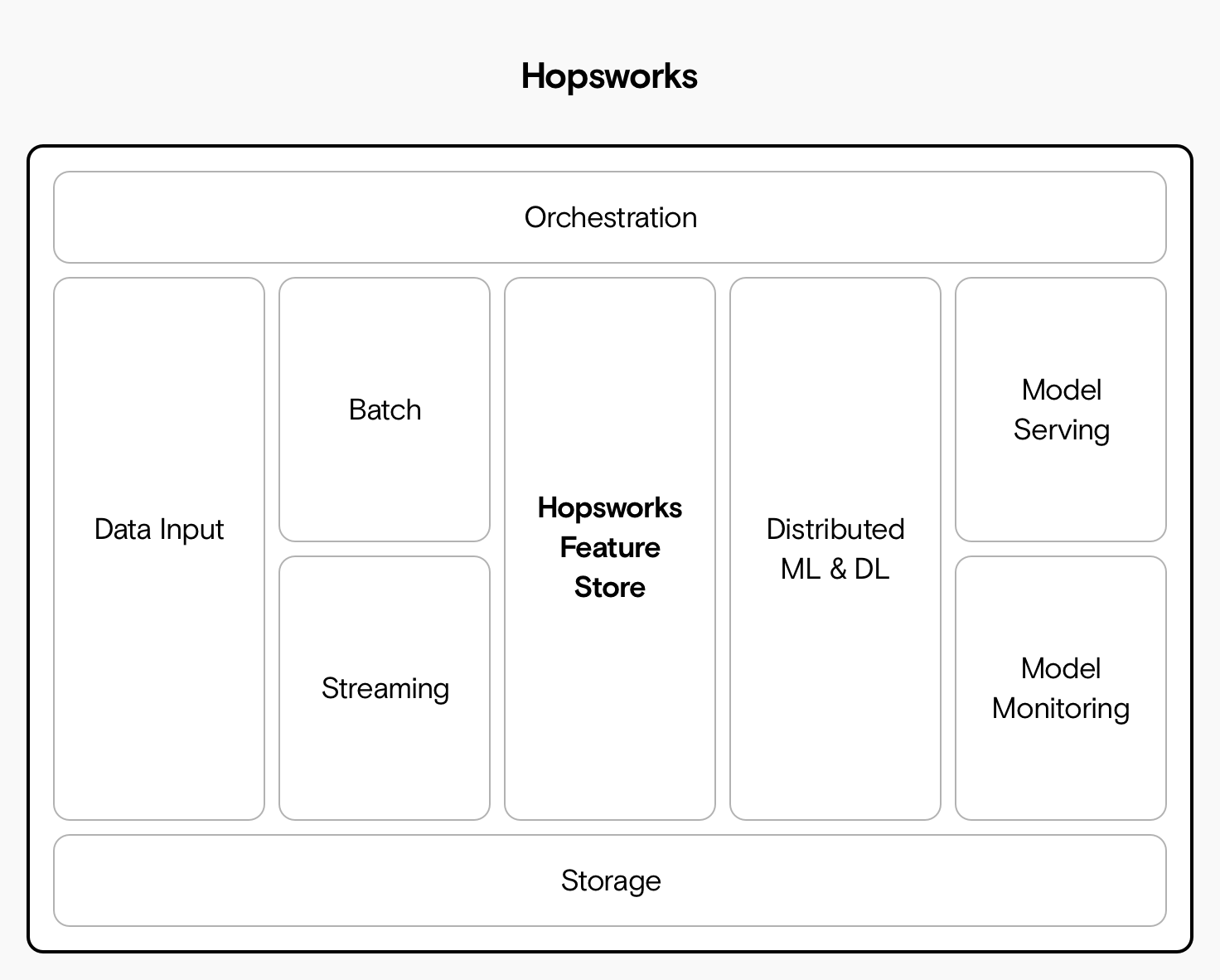 A diagram of Hopsworks architecture, showing Airflow, HopsFS, Hops Feature Store, Kafka, Beam, Flink, Tensorflow, Kubernetes, and Spark.