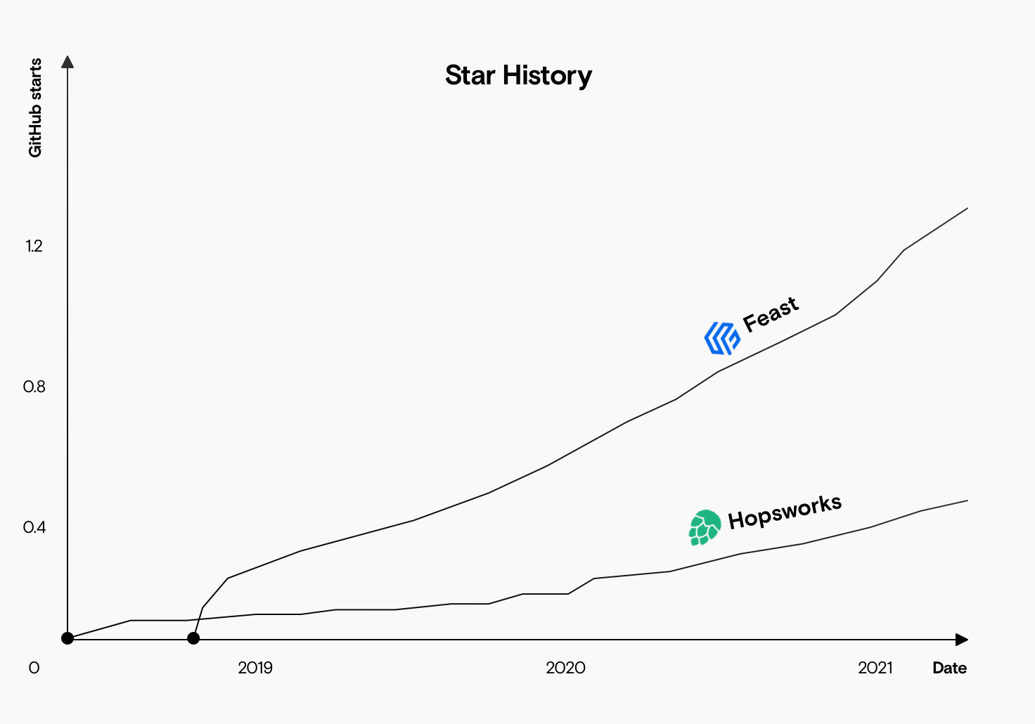 A chart showing the growth in GitHub stars of Feast and Hopsworks, with Feast at over 1000 stars and growing faster while Hopsworks has under 400 stars.