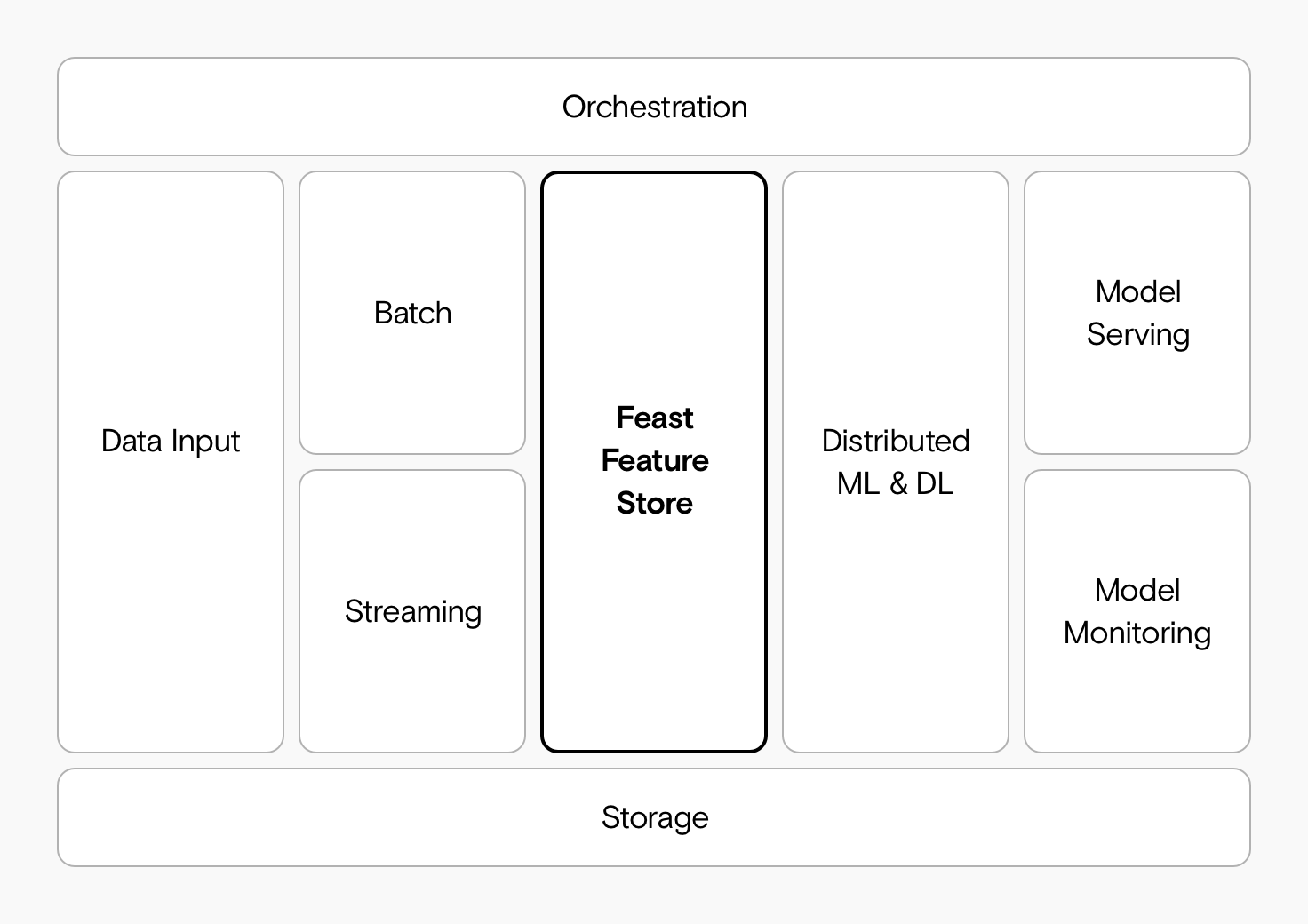 A diagram of the FEAST architecture, showing how it fits between data processing and machine learning.