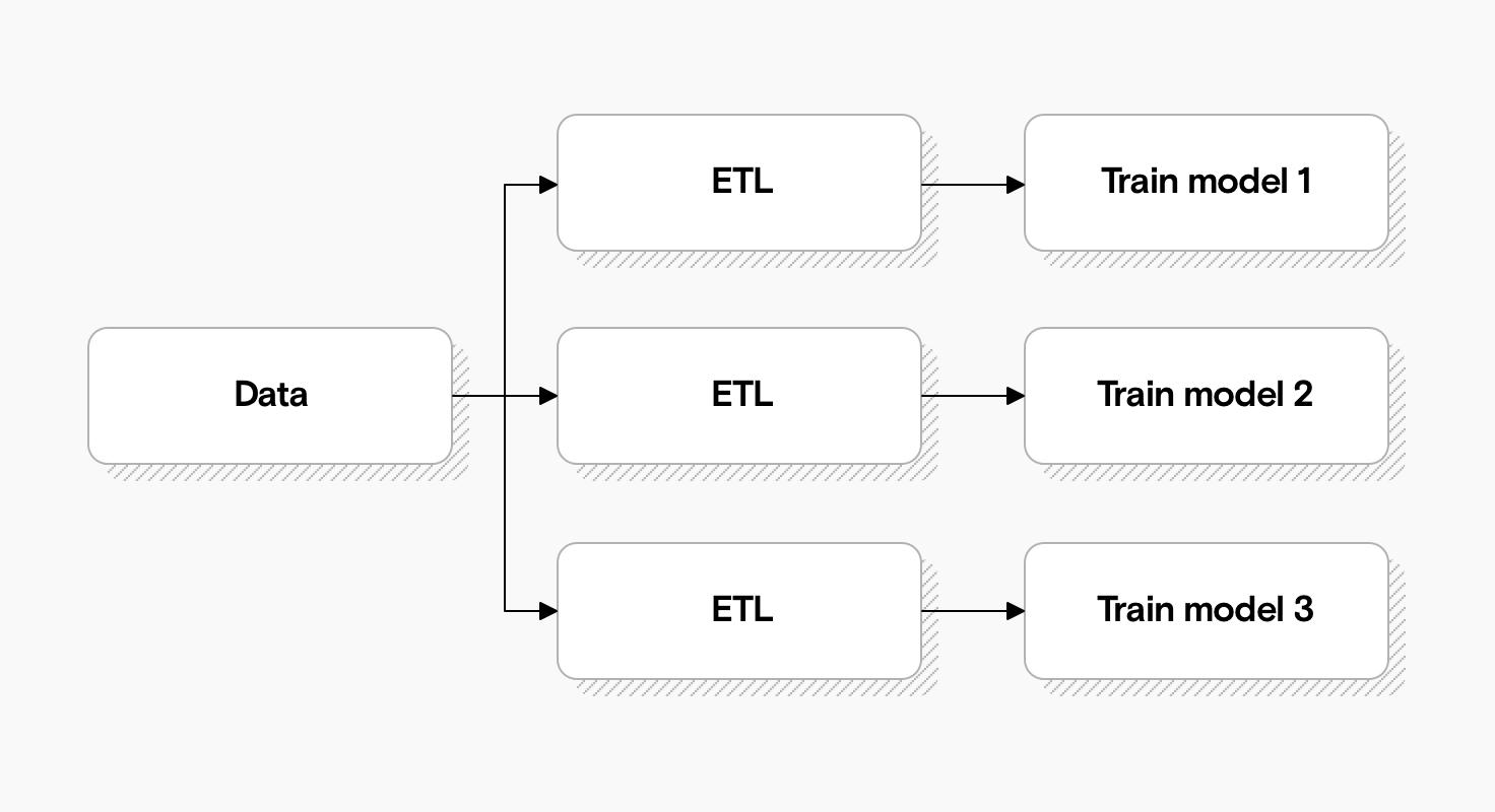 Ein Diagramm, das zeigt, wie viele ETL-Prozesse zum Trainieren verschiedener Modelle dupliziert werden.