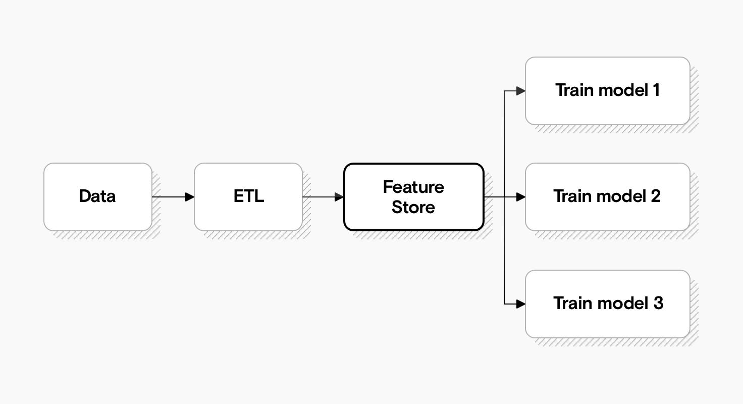 Ein Diagramm, das zeigt, wie zwischen Datenspeicher und Feature-Store nur noch ein einzelner ETL-Prozess benötigt wird. Modelle können Features direkt aus dem Feature Store beziehen.