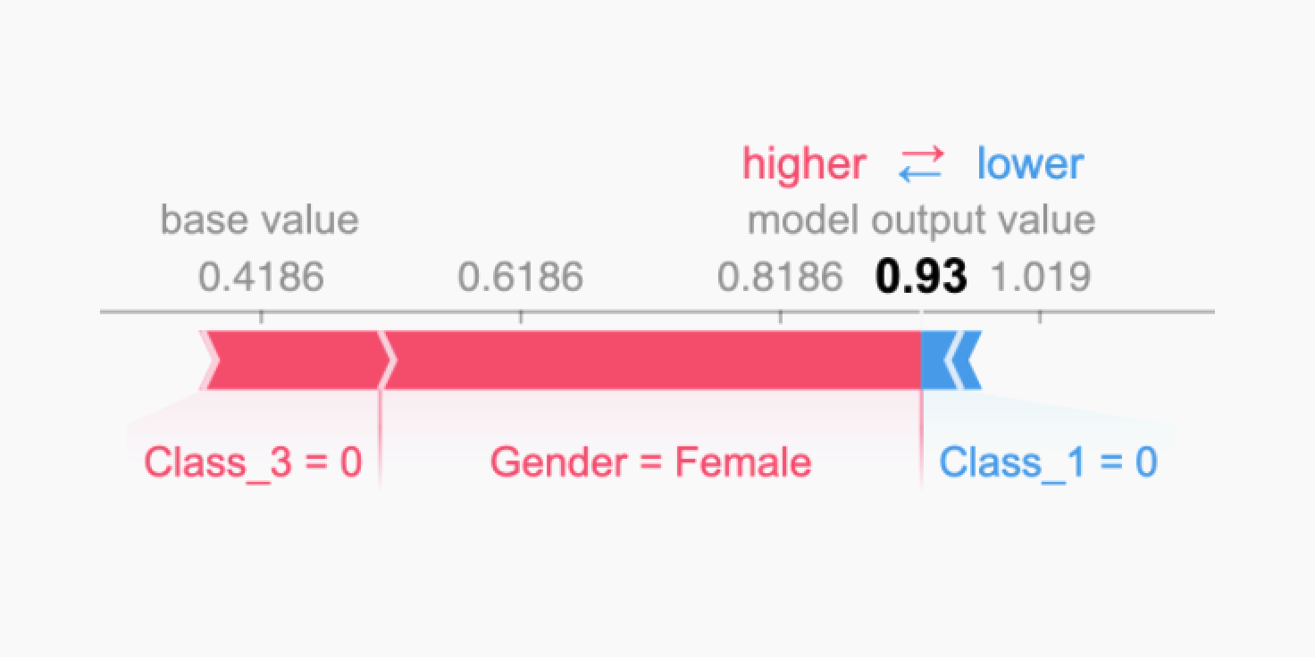 A SHAP plot showing that Class_3=0 and Gender=Female raise survival chances while Class_1=0 slightly lowers them, leaving a female passenger in second class with a 93% chance of survival.